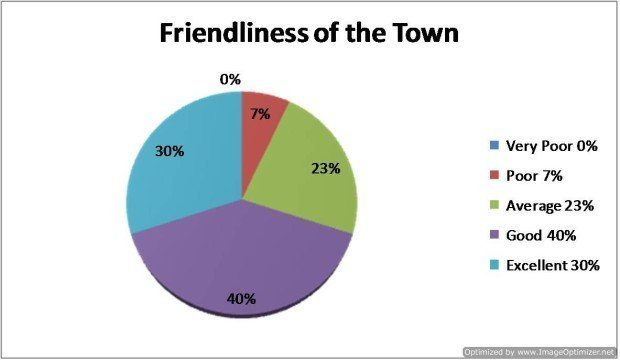Question 11 - How would you rate the overall Friendliness of the town?