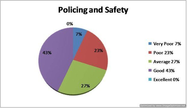 Question 12 - How would you rate the Policing / Safety of San Antonio?