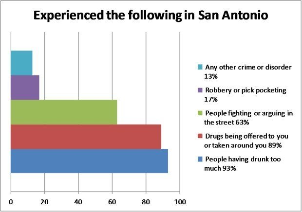 Question 13 - Have you experienced any of the following in San Antonio?