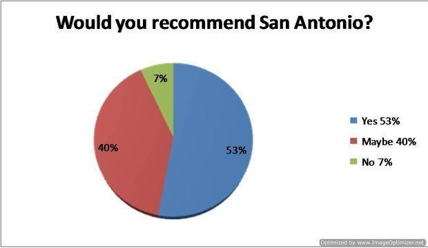 Question 14 - Would you recommend San Antonio to others?