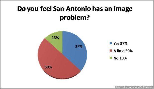 Question 3 -Do you feel San Antonio has an image problem?