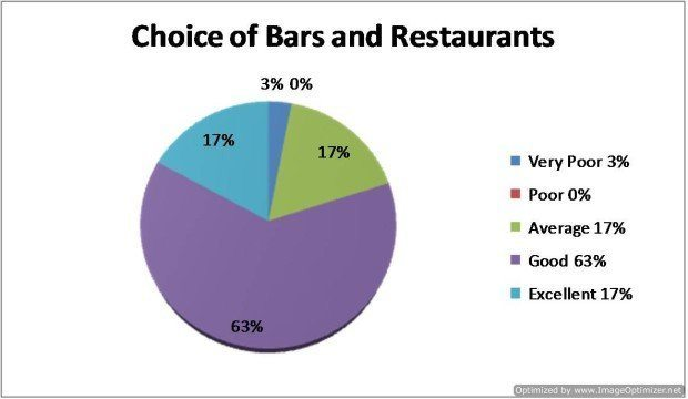 Question 5 - How would you rate Choice of bars and restaurants?