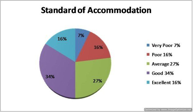 Question 6 - How would you rate the Standard of Accommodation?