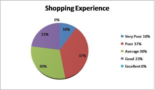 Question 7 - How would you rate San Antonio Shopping experience?