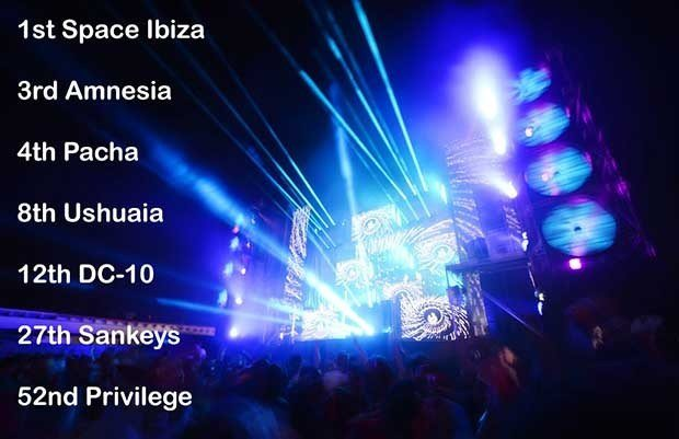 Ibiza has 7 venues in the DJ Mag's Top 100 Clubs Poll 2016